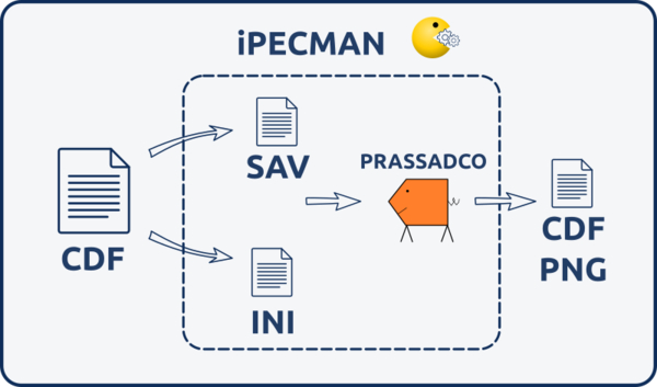 iPECMAN introduction